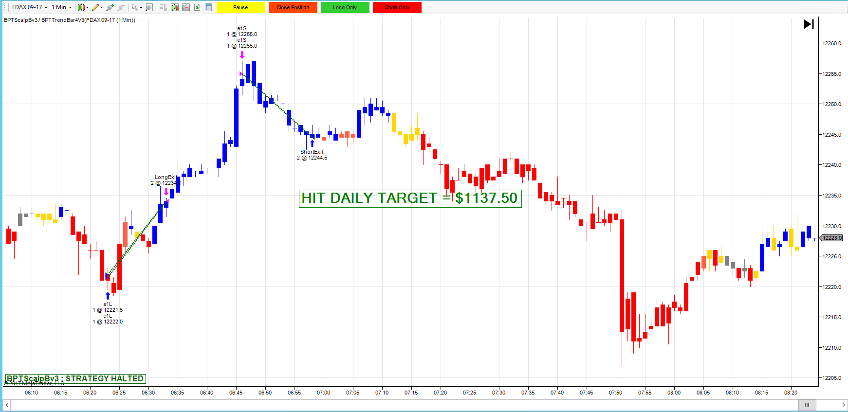 Automatic day trading strategies