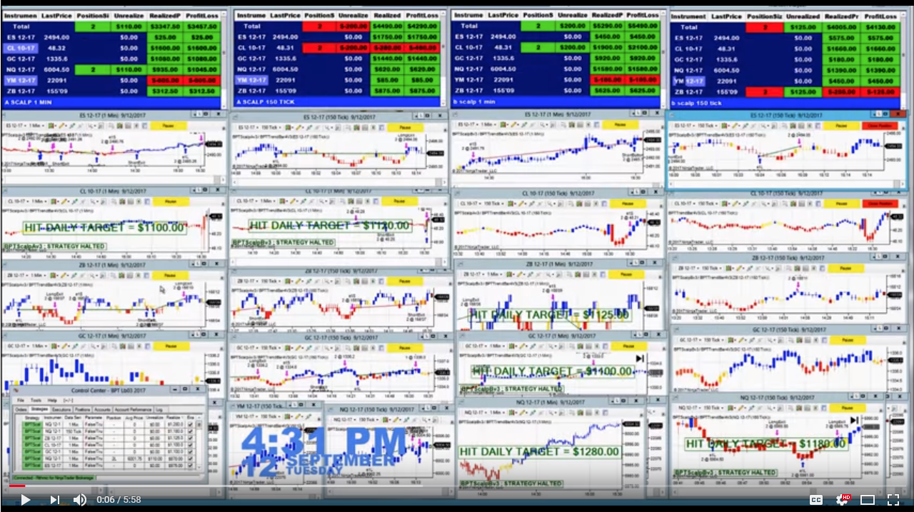 Automated Trading Backtesting